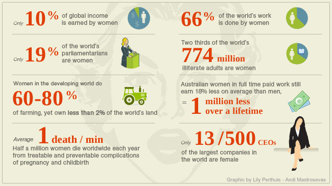 8 March International Women's Day -