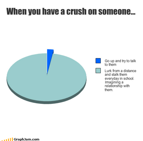 when you have a crush on someone ~ Quote