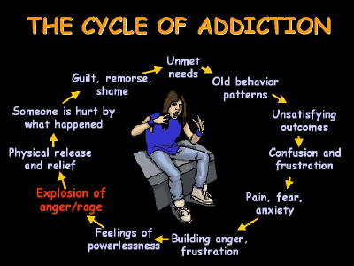 The Cycle of Addiction Graphic for Fb Share