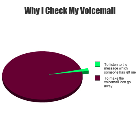 Why I check my voicemail Funny Things Picture