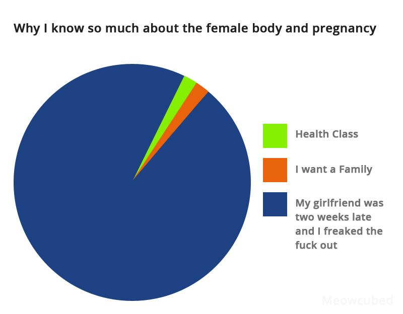 Why I know so much about the female body and pregnancy Funny Image