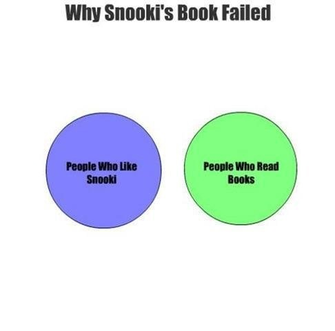 Why Snooki's book failed. Funny Fail Image